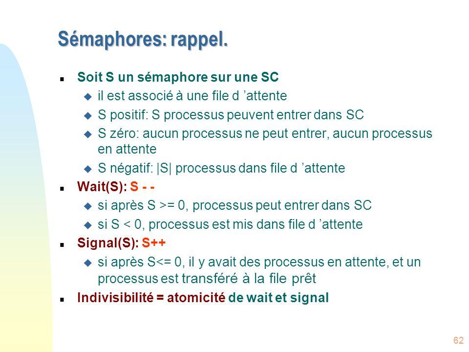 62 Sémaphores: rappel. n Soit S un sémaphore sur une SC u il est associé à une file d 'attente u S positif: S processus peuvent entrer dans SC u S zér