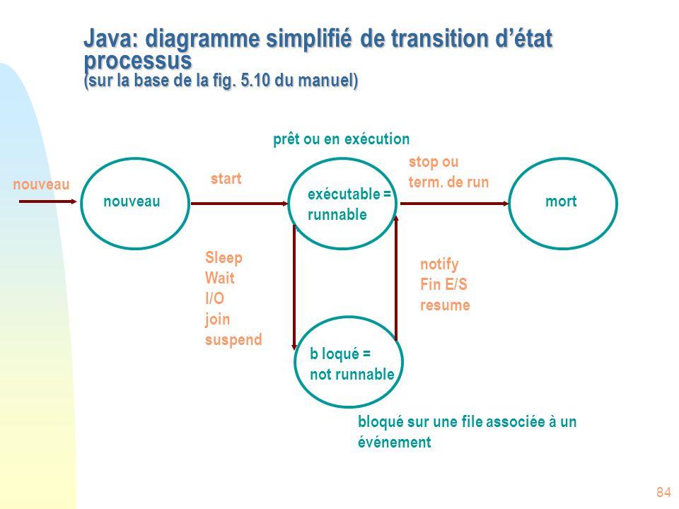 84 Java: diagramme simplifié de transition d'état processus (sur la base de la fig. 5.10 du manuel) nouveau start stop ou term. de run Sleep Wait I/O