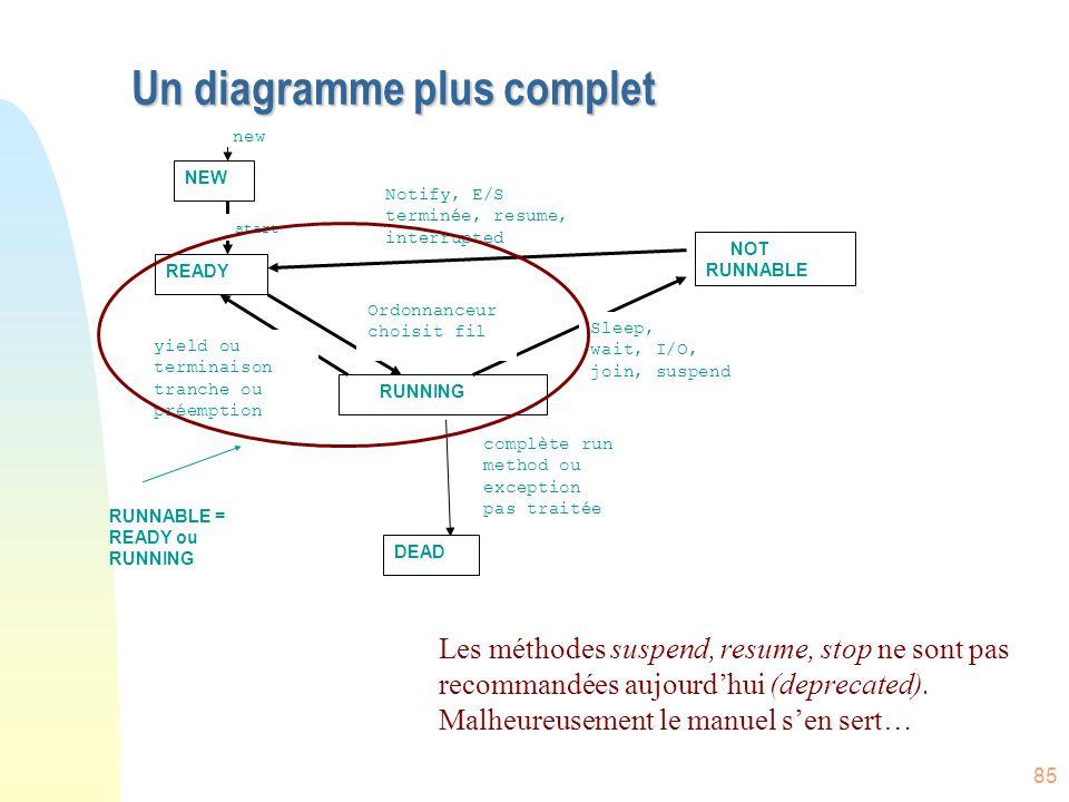 85 Un diagramme plus complet NEW READY RUNNING DEAD NOT RUNNABLE new start complète run method ou exception pas traitée Ordonnanceur choisit fil yield