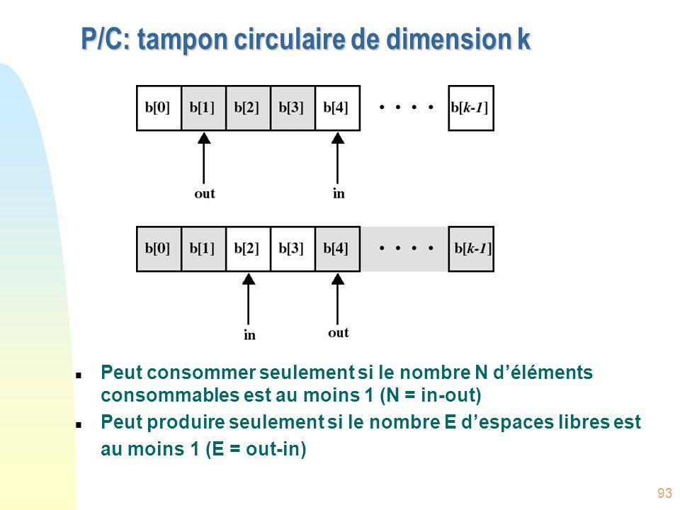 93 P/C: tampon circulaire de dimension k n Peut consommer seulement si le nombre N d'éléments consommables est au moins 1 (N = in-out) n Peut produire