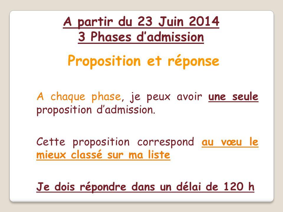 Proposition et réponse A chaque phase, je peux avoir une seule proposition d'admission. Cette proposition correspond au vœu le mieux classé sur ma lis