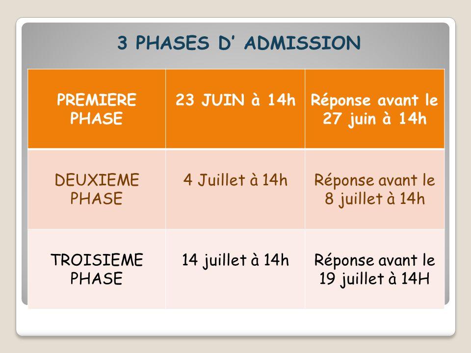 3 PHASES D' ADMISSION PREMIERE PHASE 23 JUIN à 14hRéponse avant le 27 juin à 14h DEUXIEME PHASE 4 Juillet à 14hRéponse avant le 8 juillet à 14h TROISI