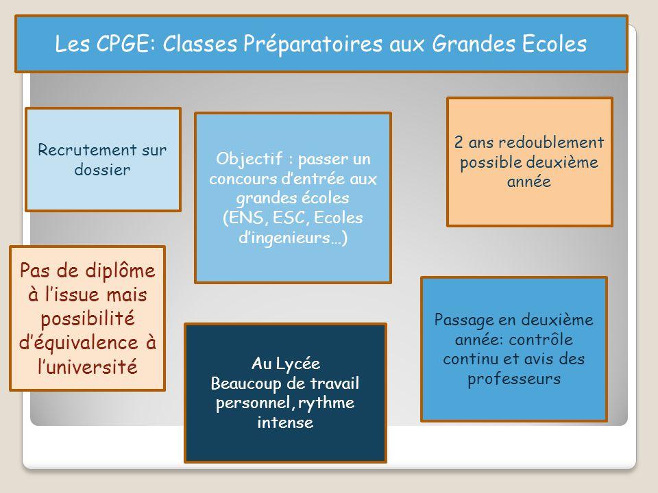 Les CPGE: Classes Préparatoires aux Grandes Ecoles Recrutement sur dossier Objectif : passer un concours d'entrée aux grandes écoles (ENS, ESC, Ecoles