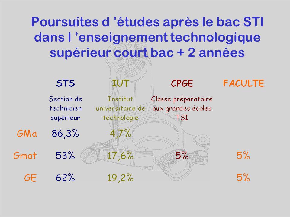 La filière technologique Bac STI Sciences et Technologies Industrielles Un tronc commun de disciplines d'enseignement général : Français, Mathématique