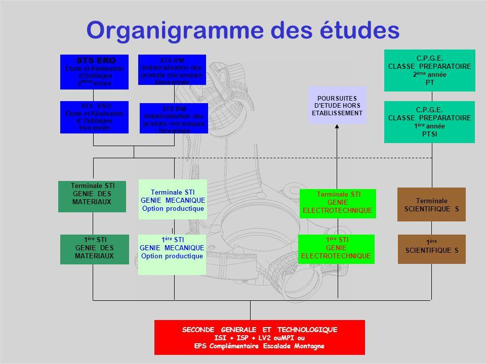 Lycée polyvalent Ferdinand BUISSON VOIRON Orientation en fin de seconde