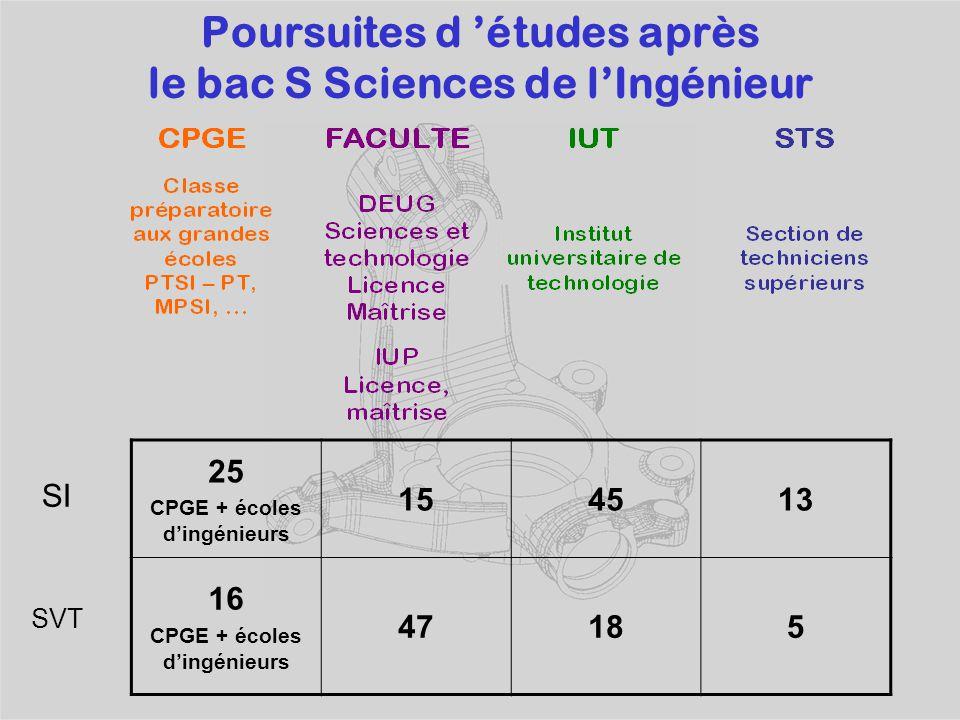 Poursuites d 'études après le bac S Sciences de l'Ingénieur 25 CPGE + écoles d'ingénieurs 154513 16 CPGE + écoles d'ingénieurs 47185 SI SVT