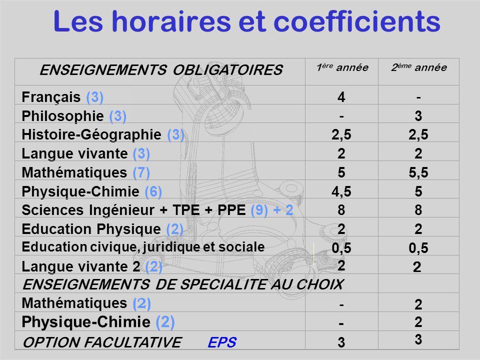 Les horaires et coefficients ENSEIGNEMENTS OBLIGATOIRES 1 ère année2 ème année Français (3)4 - Philosophie (3) - 3 Histoire-Géographie (3)2,5 Langue vivante (3)22 Mathématiques (7)55,5 Physique-Chimie (6)4,55 Sciences Ingénieur + TPE + PPE (9) + 288 Education Physique (2)22 Education civique, juridique et sociale 0,5 2 0,5 Langue vivante 2 (2) ENSEIGNEMENTS DE SPECIALITE AU CHOIX 2 Mathématiques (2) Physique-Chimie (2) ---- 223223 OPTION FACULTATIVE EPS 3