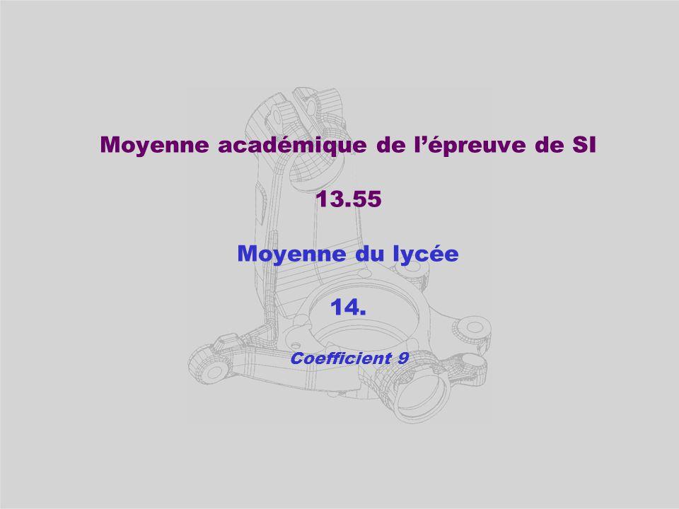 Moyenne académique de l'épreuve de SI 13.55 Moyenne du lycée 14. Coefficient 9