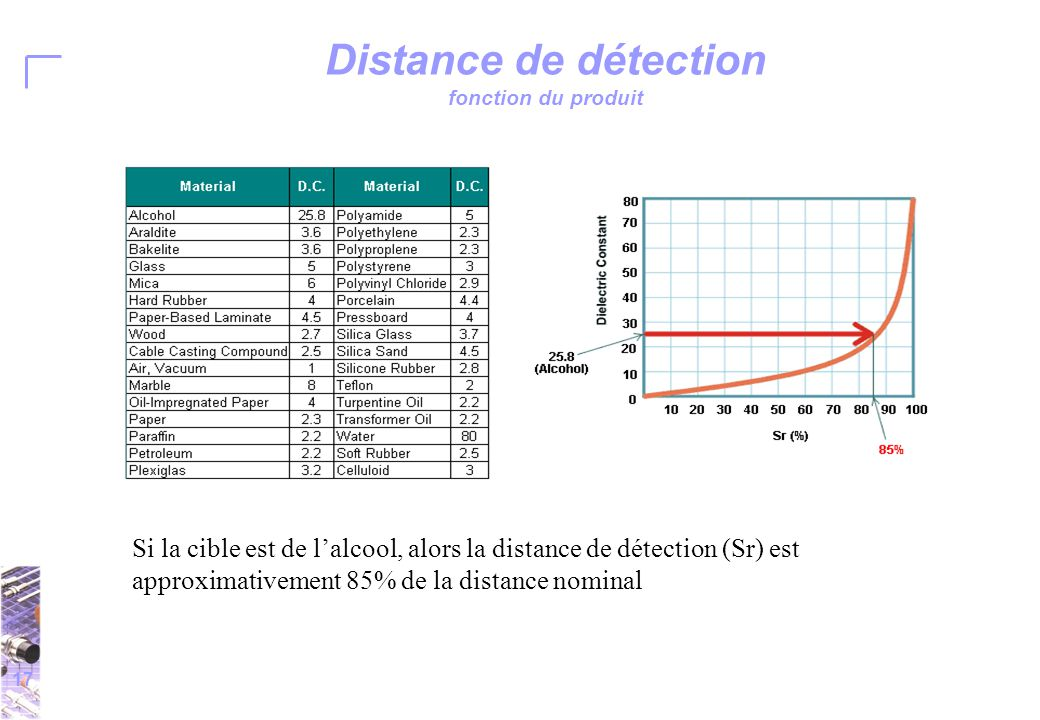 17 Distance de détection fonction du produit Si la cible est de l'alcool, alors la distance de détection (Sr) est approximativement 85% de la distance nominal
