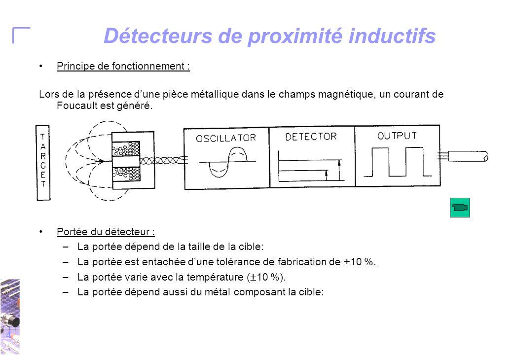 4 Détecteurs de proximité inductifs Principe de fonctionnement : Lors de la présence d'une pièce métallique dans le champs magnétique, un courant de Foucault est généré.