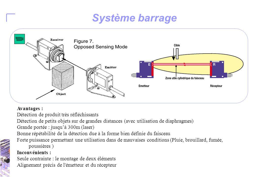 42 Système barrage Avantages : Détection de produit très réfléchissants Détection de petits objets sur de grandes distances (avec utilisation de diaphragmes) Grande portée : jusqu'à 300m (laser) Bonne répétabilité de la détection due à la forme bien définie du faisceau Forte puissance permettant une utilisation dans de mauvaises conditions (Pluie, brouillard, fumée, poussières ) Inconvénients : Seule contrainte : le montage de deux éléments Alignement précis de l émetteur et du récepteur