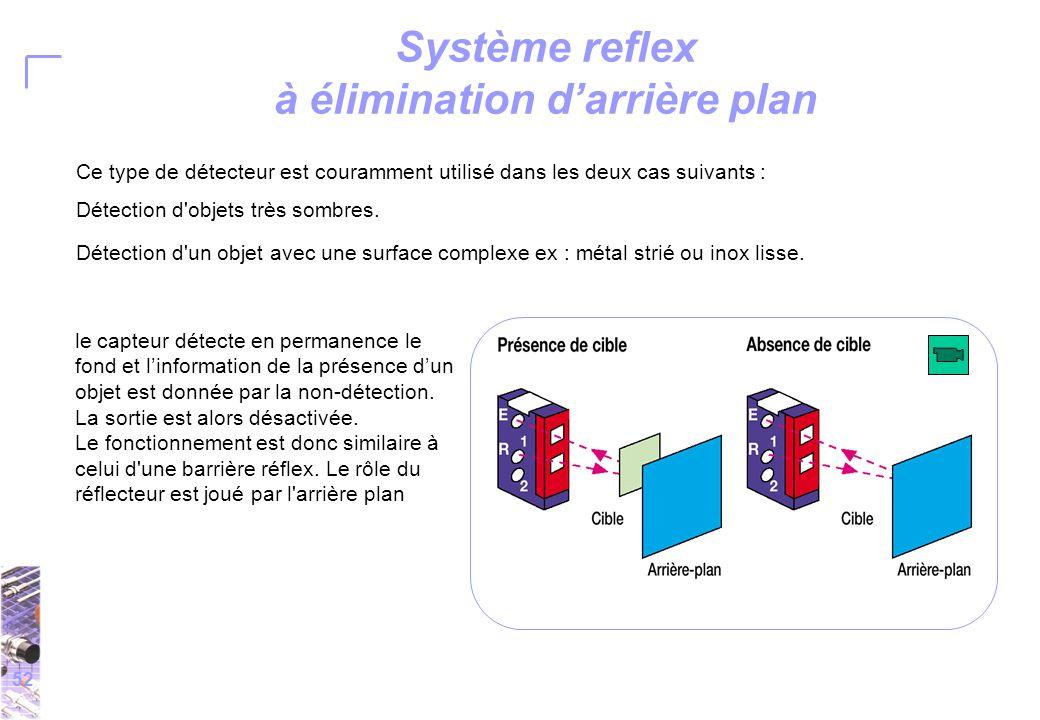 52 Système reflex à élimination d'arrière plan Ce type de détecteur est couramment utilisé dans les deux cas suivants : Détection d objets très sombres.