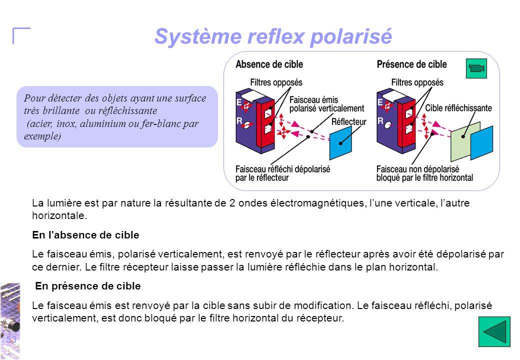 53 Système reflex polarisé La lumière est par nature la résultante de 2 ondes électromagnétiques, l'une verticale, l'autre horizontale.