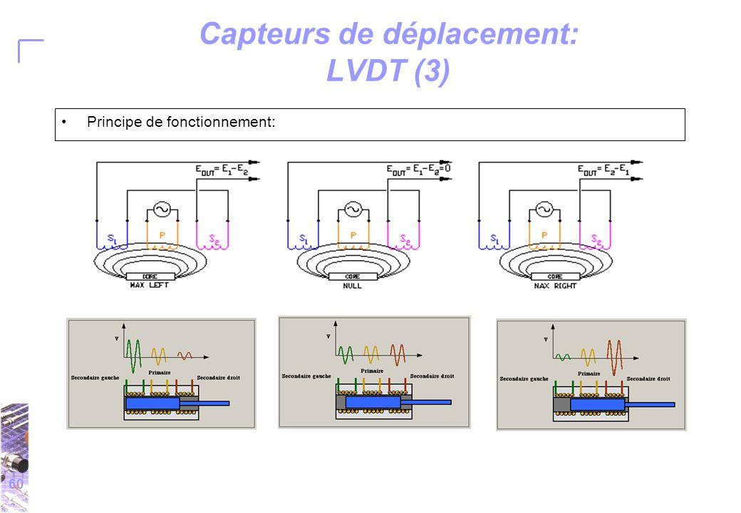 60 Capteurs de déplacement: LVDT (3) Principe de fonctionnement: