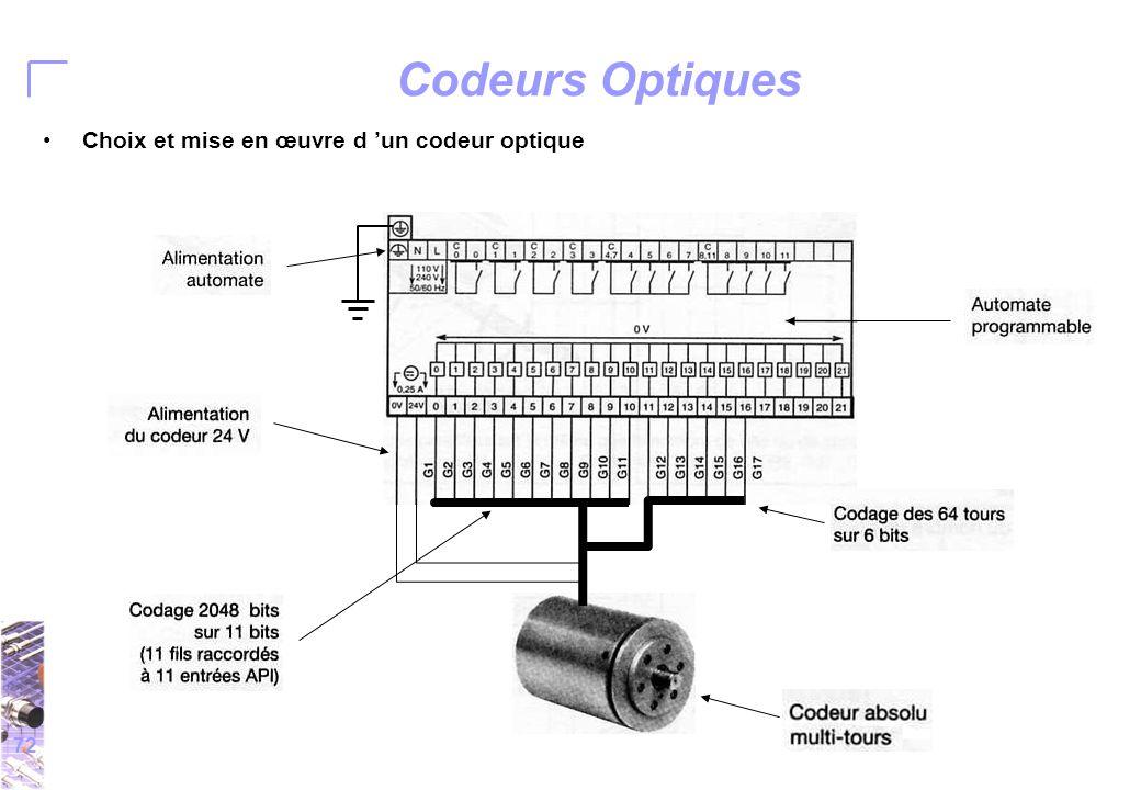 72 Codeurs Optiques Choix et mise en œuvre d 'un codeur optique