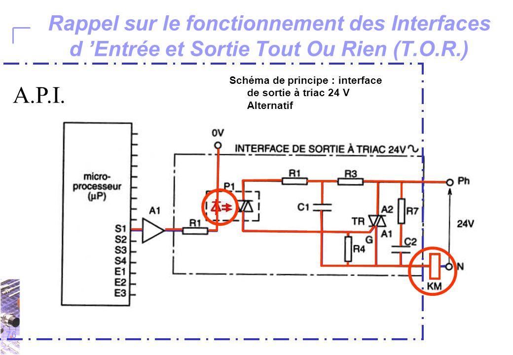 76 Rappel sur le fonctionnement des Interfaces d 'Entrée et Sortie Tout Ou Rien (T.O.R.) Schéma de principe : interface de sortie à triac 24 V Alternatif A.P.I.