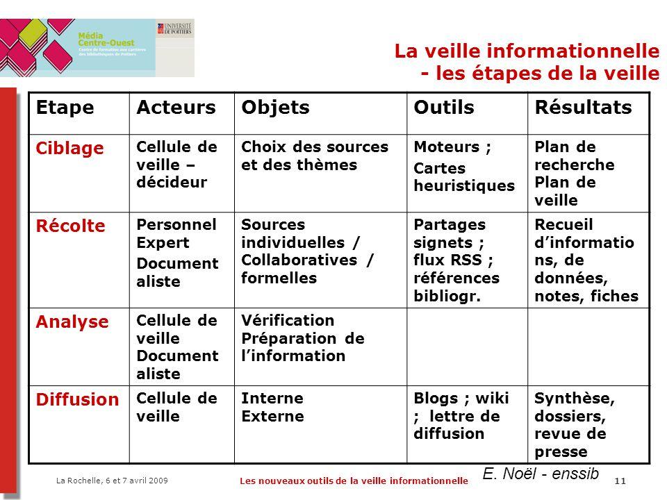 La Rochelle, 6 et 7 avril 2009 Les nouveaux outils de la veille informationnelle11 La veille informationnelle - les étapes de la veille EtapeActeursOb