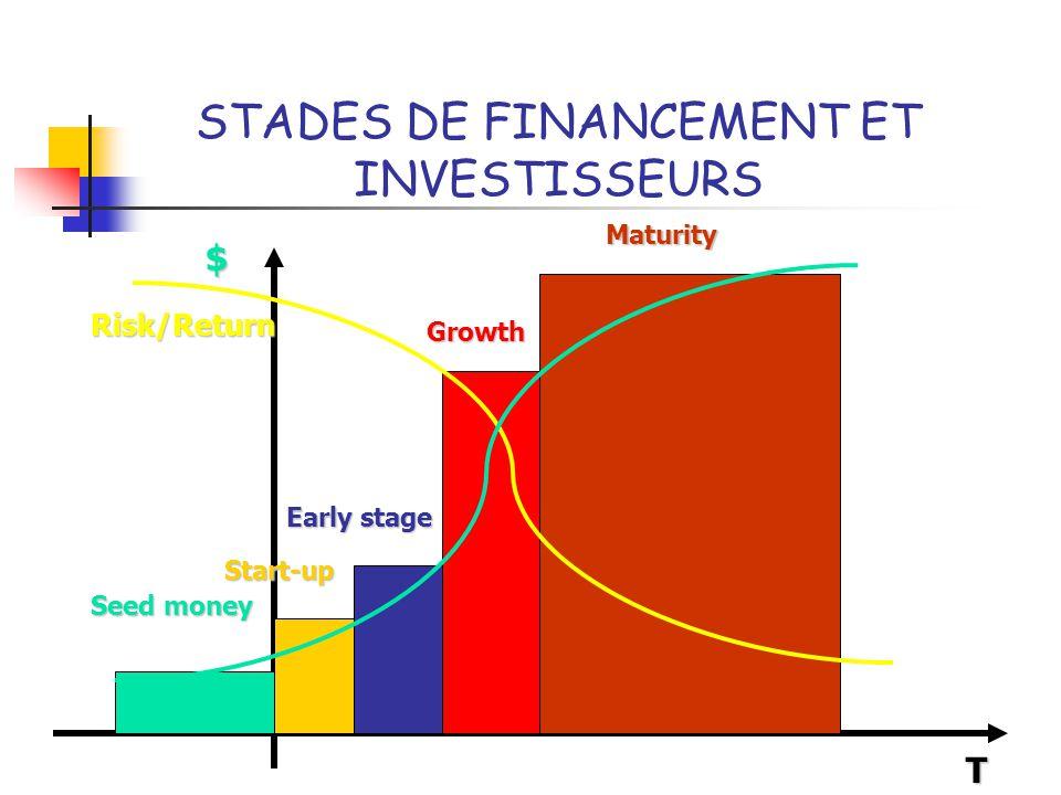 STADES DE FINANCEMENT ET INVESTISSEURS T Seed money Growth Early stage Start-up Maturity Risk/Return $