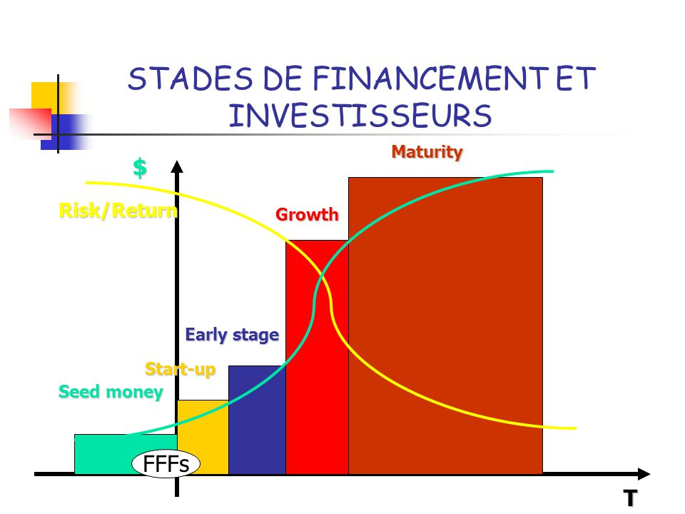 STADES DE FINANCEMENT ET INVESTISSEURS T Seed money Growth Early stage Start-up Maturity Risk/Return FFFs $