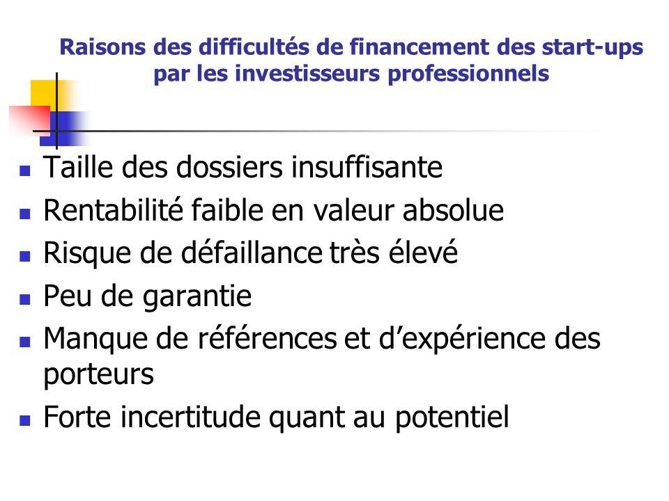 Raisons des difficultés de financement des start-ups par les investisseurs professionnels Taille des dossiers insuffisante Rentabilité faible en valeur absolue Risque de défaillance très élevé Peu de garantie Manque de références et d'expérience des porteurs Forte incertitude quant au potentiel