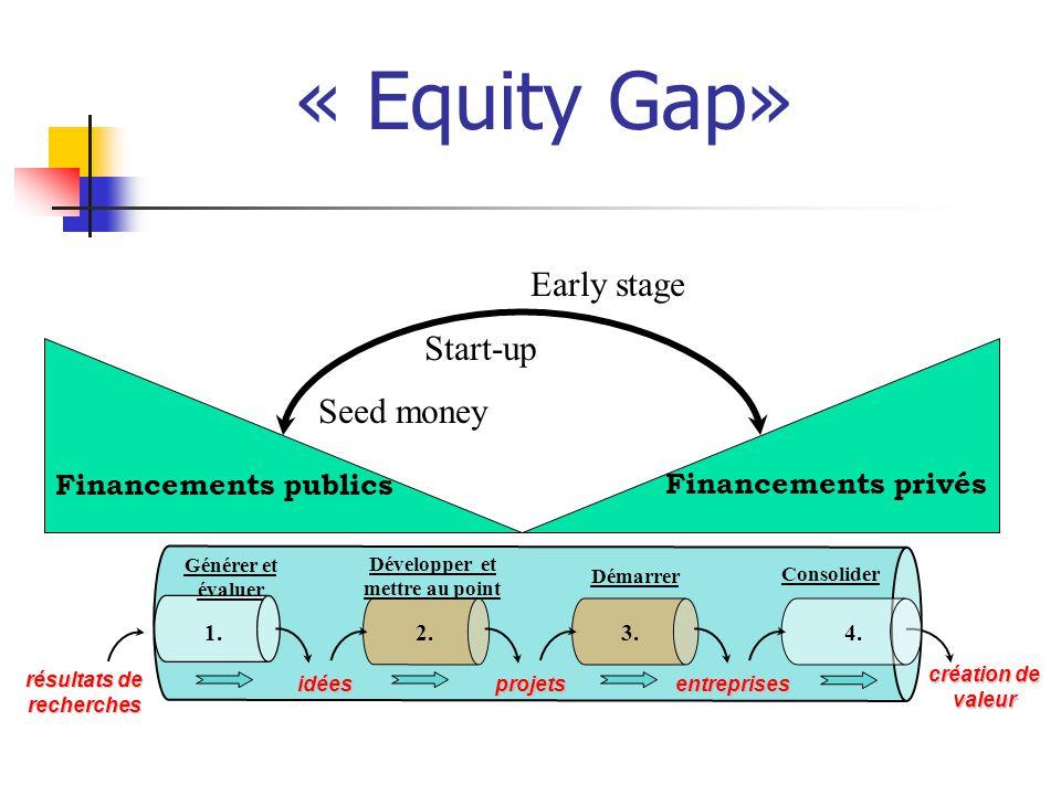 « Equity Gap» Financements privés Financements publics 3.