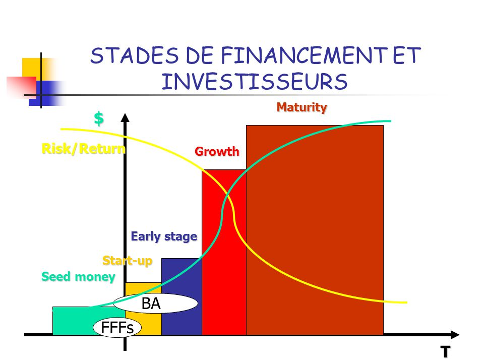 STADES DE FINANCEMENT ET INVESTISSEURS T Seed money Growth Early stage Start-up Maturity Risk/Return BA FFFs $