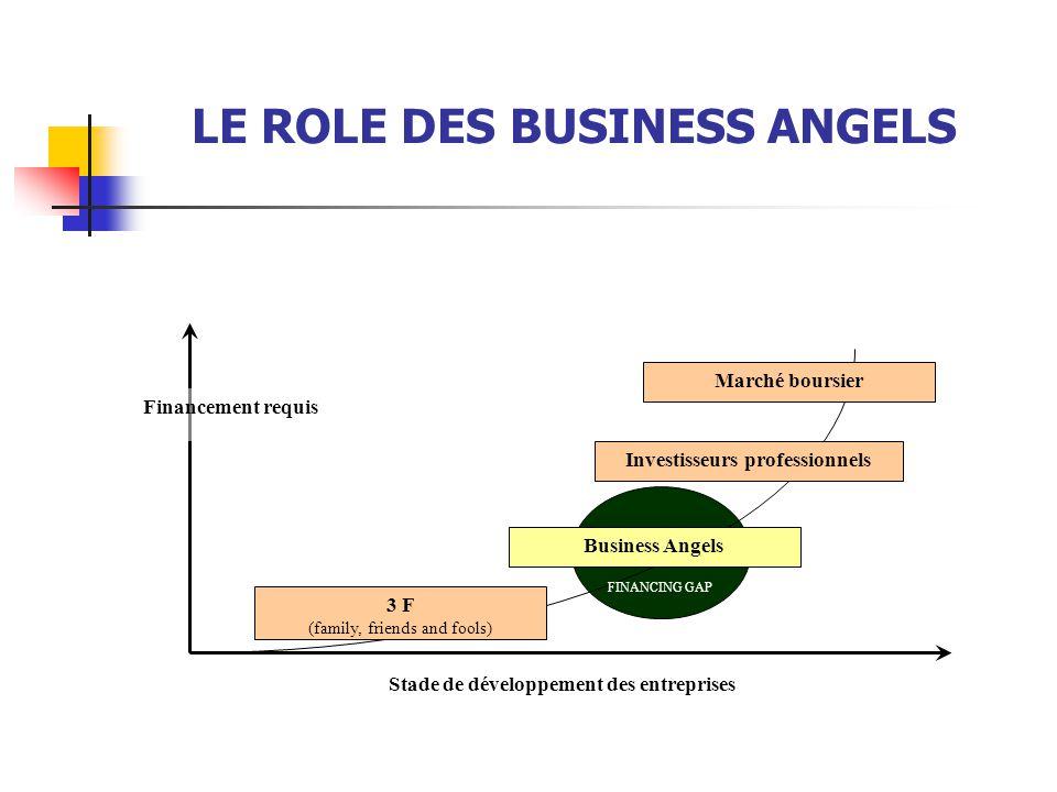 3 F (family, friends and fools) Business Angels Investisseurs professionnels Marché boursier FINANCING GAP Stade de développement des entreprises Fina