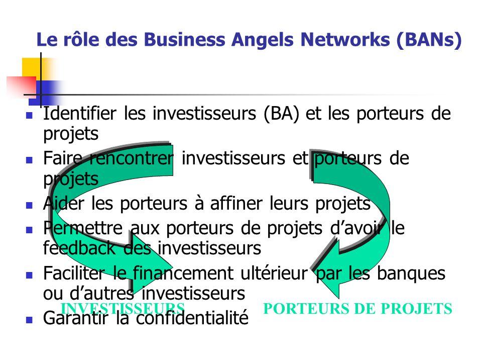 INVESTISSEURSPORTEURS DE PROJETS Le rôle des Business Angels Networks (BANs) Identifier les investisseurs (BA) et les porteurs de projets Faire rencontrer investisseurs et porteurs de projets Aider les porteurs à affiner leurs projets Permettre aux porteurs de projets d'avoir le feedback des investisseurs Faciliter le financement ultérieur par les banques ou d'autres investisseurs Garantir la confidentialité