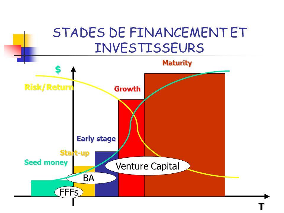 Qu'est ce qu'un « Venture Capitalist ».