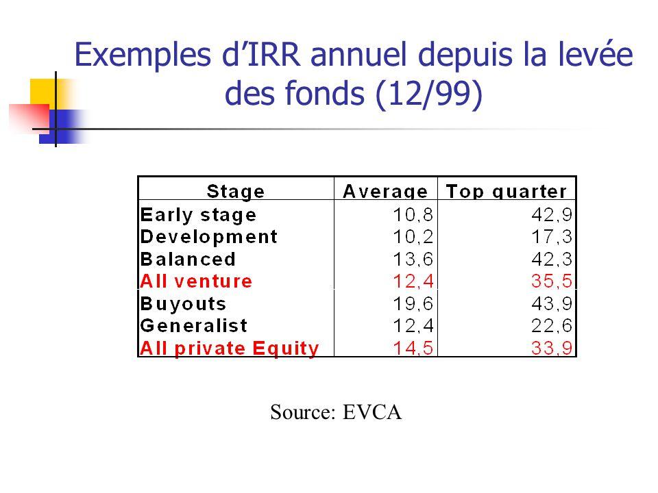Exemples d'IRR annuel depuis la levée des fonds (12/99) Source: EVCA
