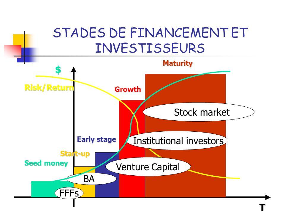 STADES DE FINANCEMENT ET INVESTISSEURS T Seed money Growth Early stage Start-up Maturity Risk/Return BA Venture Capital FFFs Institutional investors S