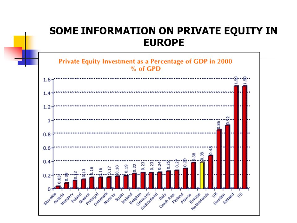 SOME INFORMATION ON PRIVATE EQUITY IN EUROPE
