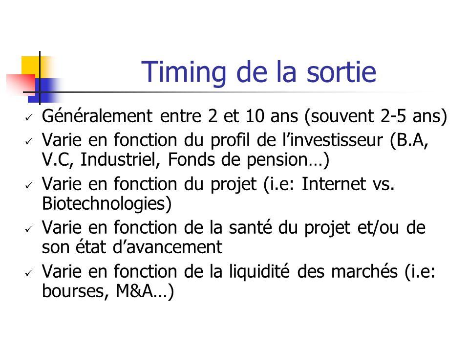 Timing de la sortie Généralement entre 2 et 10 ans (souvent 2-5 ans) Varie en fonction du profil de l'investisseur (B.A, V.C, Industriel, Fonds de pension…) Varie en fonction du projet (i.e: Internet vs.