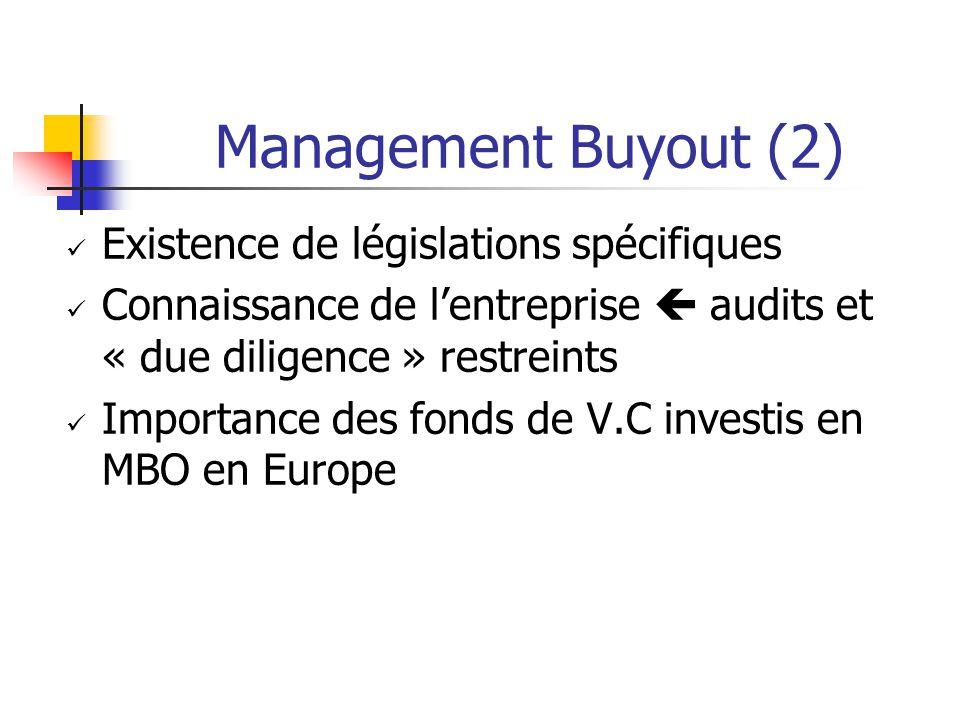 Management Buyout (2) Existence de législations spécifiques Connaissance de l'entreprise  audits et « due diligence » restreints Importance des fonds de V.C investis en MBO en Europe
