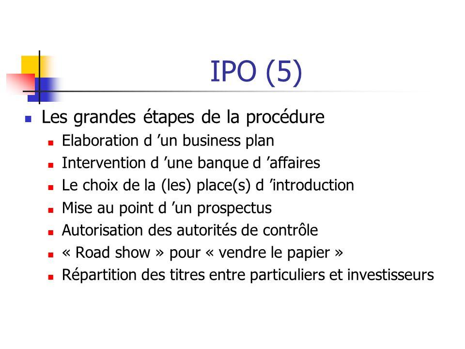 IPO (5) Les grandes étapes de la procédure Elaboration d 'un business plan Intervention d 'une banque d 'affaires Le choix de la (les) place(s) d 'introduction Mise au point d 'un prospectus Autorisation des autorités de contrôle « Road show » pour « vendre le papier » Répartition des titres entre particuliers et investisseurs