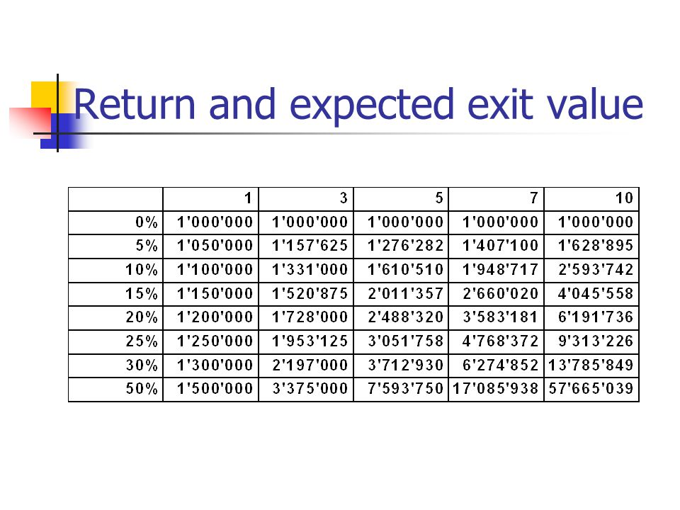 Return and expected exit value