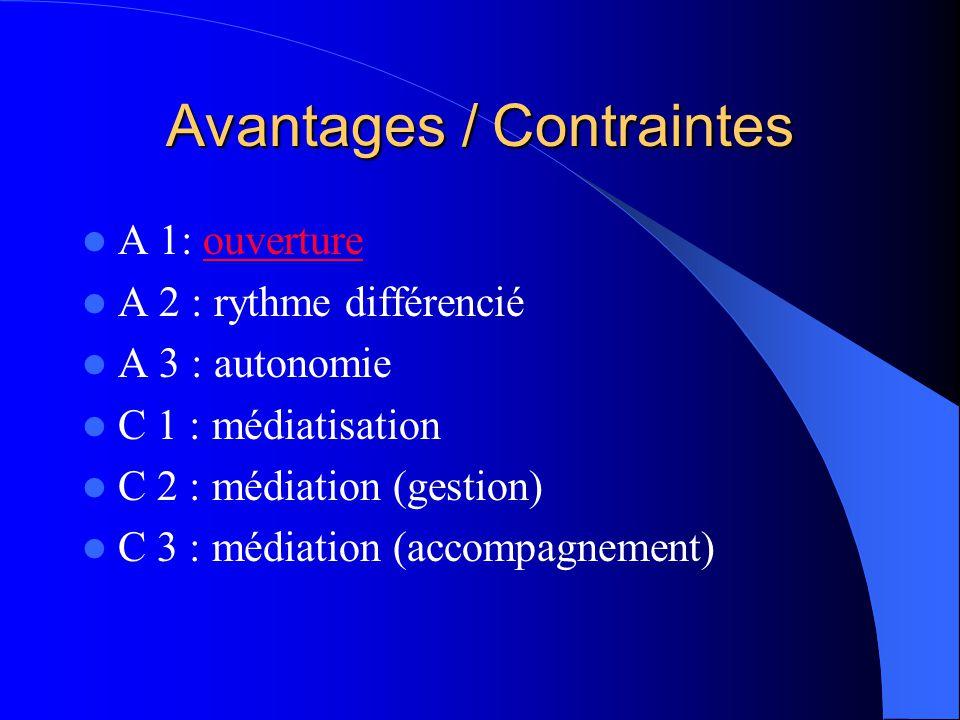 Avantages / Contraintes A 1: ouvertureouverture A 2 : rythme différencié A 3 : autonomie C 1 : médiatisation C 2 : médiation (gestion) C 3 : médiation (accompagnement)