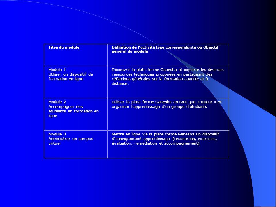 Titre du moduleDéfinition de l'activité type correspondante ou Objectif général du module Module 1 Utiliser un dispositif de formation en ligne Découvrir la plate-forme Ganesha et explorer les diverses ressources techniques proposées en partageant des réflexions générales sur la formation ouverte et à distance.