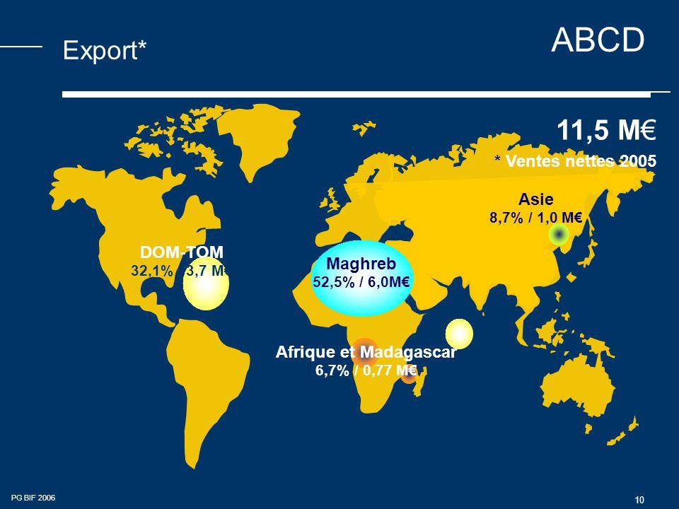 ABCD PG BIF 2006 10 Export* 11,5 M€ * Ventes nettes 2005 Asie 8,7% / 1,0 M€ Maghreb 52,5% / 6,0M€ DOM-TOM 32,1% / 3,7 M€ Afrique et Madagascar 6,7% / 0,77 M€