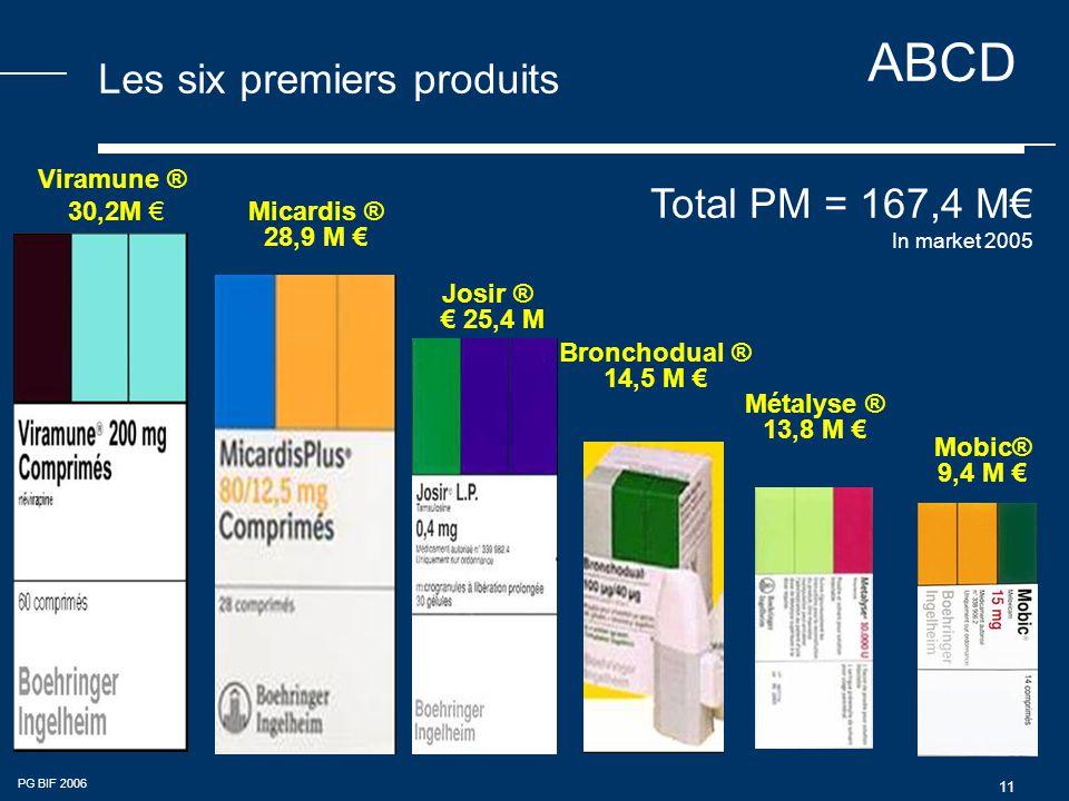 ABCD PG BIF 2006 11 Les six premiers produits Bronchodual ® 14,5 M € Josir ® € 25,4 M Viramune ® 30,2M € Micardis ® 28,9 M € Métalyse ® 13,8 M € Mobic® 9,4 M € Total PM = 167,4 M€ In market 2005