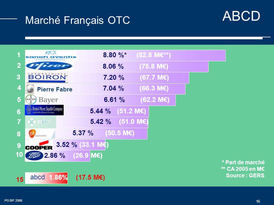 ABCD PG BIF 2006 16 Marché Français OTC ** CA 2005 en M€ Source : GERS 2 4 5 6 7 9 1 3 8 15 abcd 10 Pierre Fabre 8.80 %* (82.8 M€**) 8.06 % (75.8 M€) 7.20 % (67.7 M€) 7.04 % (66.3 M€) 6.61 % (62.2 M€) 5.44 % (51.2 M€) 5.42 % (51.0 M€) 5.37 % (50.5 M€) 3.52 % (33.1 M€) 2.86 % (26.9 M€) 1.86% (17.5 M€) * Part de marché