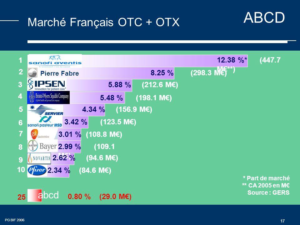 ABCD PG BIF 2006 17 Marché Français OTC + OTX ** CA 2005 en M€ Source : GERS 2 4 5 6 7 9 1 3 8 25 abcd 10 Pierre Fabre 12.38 %* (447.7 M€**) 8.25 % (298.3 M€) 5.88 % (212.6 M€) 5.48 % (198.1 M€) 4.34 % (156.9 M€) 3.42 % (123.5 M€) 3.01 % (108.8 M€) 2.99 % (109.1 M€) 2.62 % (94.6 M€) 2.34 % (84.6 M€) 0.80 % (29.0 M€) * Part de marché