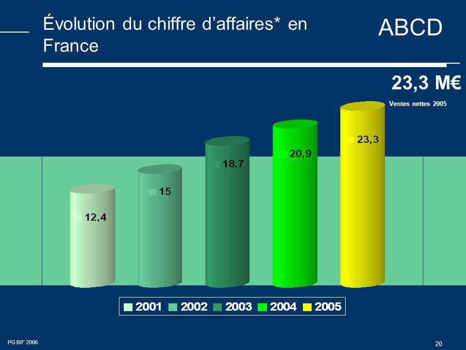 ABCD PG BIF 2006 20 Évolution du chiffre d'affaires* en France 23,3 M€ Ventes nettes 2005