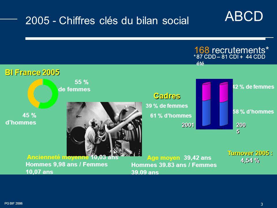 ABCD PG BIF 2006 3 2005 - Chiffres clés du bilan social *87 CDD – 81 CDI + 44 CDD été 168 recrutements* 55 % de femmes 45 % d'hommes BI France 2005 Turnover 2005 : 4,54 % 42 % de femmes Cadres 39 % de femmes 61 % d'hommes 58 % d'hommes 200 5 2001 Ancienneté moyenne 10,03 ans Hommes 9,98 ans / Femmes 10,07 ans Age moyen 39,42 ans Hommes 39.83 ans / Femmes 39.09 ans