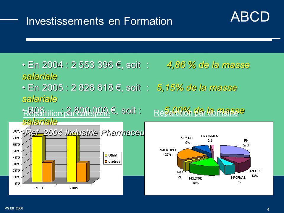 ABCD PG BIF 2006 4 Investissements en Formation En 2004 : 2 553 396 €, soit : 4,86 % de la masse salariale En 2004 : 2 553 396 €, soit : 4,86 % de la masse salariale En 2005 : 2 826 618 €, soit : 5,15% de la masse salariale En 2005 : 2 826 618 €, soit : 5,15% de la masse salariale B06 : 2 800 000 €, soit : 5,00% de la masse salariale B06 : 2 800 000 €, soit : 5,00% de la masse salariale Ref 2004 Industrie Pharmaceutique : 4% de la MSRef 2004 Industrie Pharmaceutique : 4% de la MS Répartition par catégorie Répartition par domaine