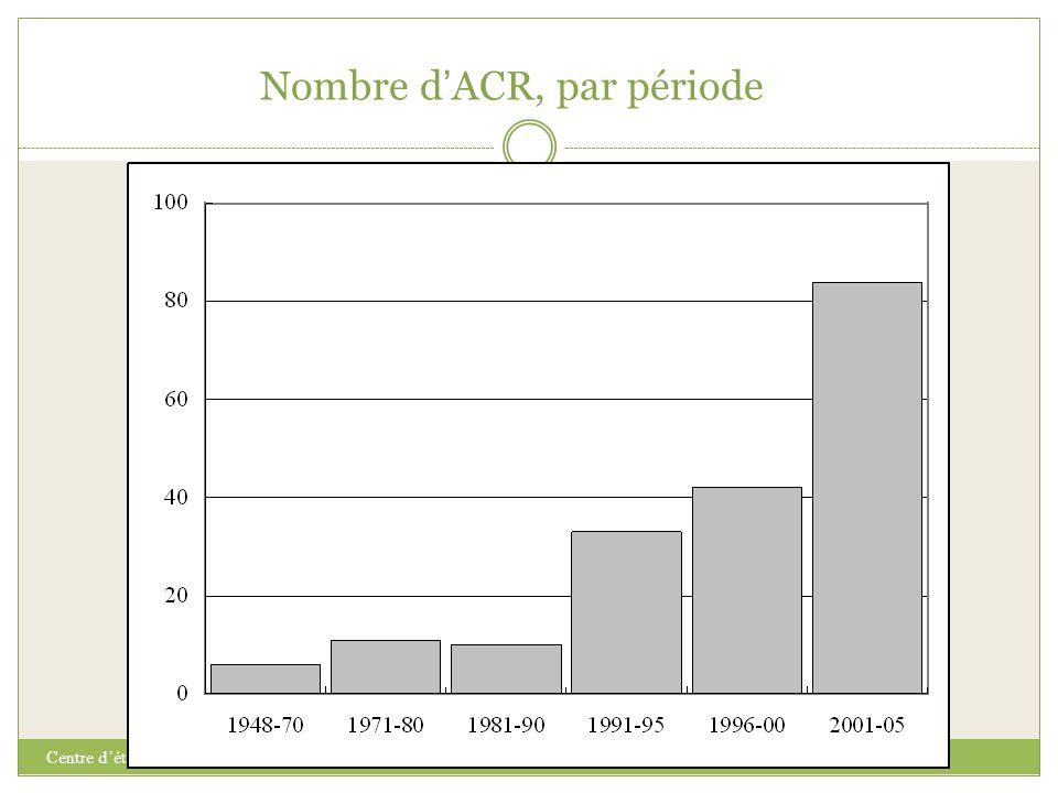 Nombre d ' ACR, par période Centre d'études sur l'intégration et la mondialisation