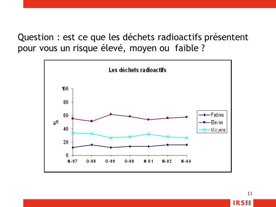 11 Question : est ce que les déchets radioactifs présentent pour vous un risque élevé, moyen ou faible ?