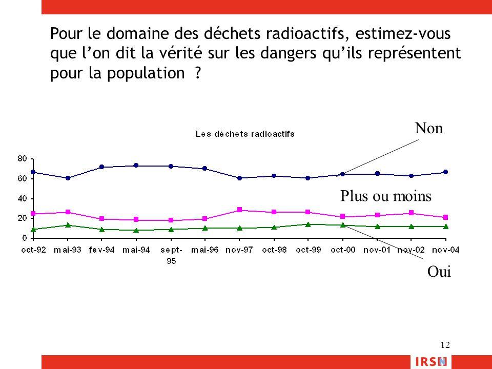 12 Pour le domaine des déchets radioactifs, estimez-vous que l'on dit la vérité sur les dangers qu'ils représentent pour la population ? Non Oui Plus