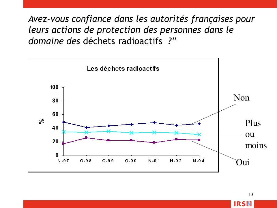 """13 Avez-vous confiance dans les autorités françaises pour leurs actions de protection des personnes dans le domaine des déchets radioactifs ?"""" Non Oui"""