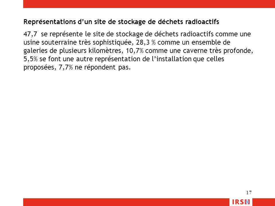 17 Représentations d'un site de stockage de déchets radioactifs 47,7 se représente le site de stockage de déchets radioactifs comme une usine souterra